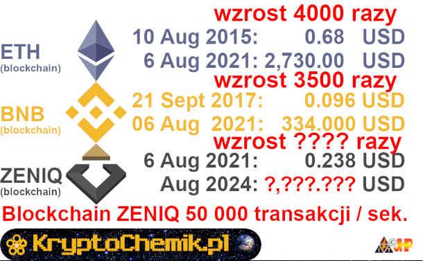 slajd o potencjale kryptowaluty ZENIQ